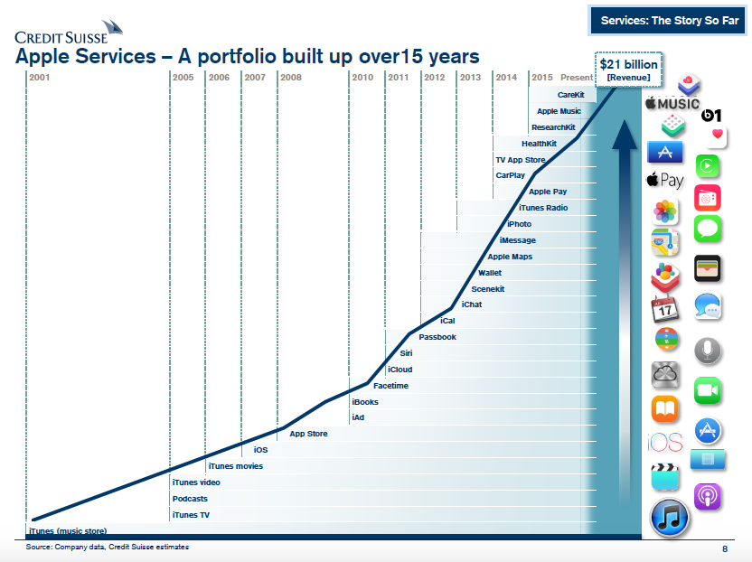 chart of the day a timeline of apple services philip elmerdewitt